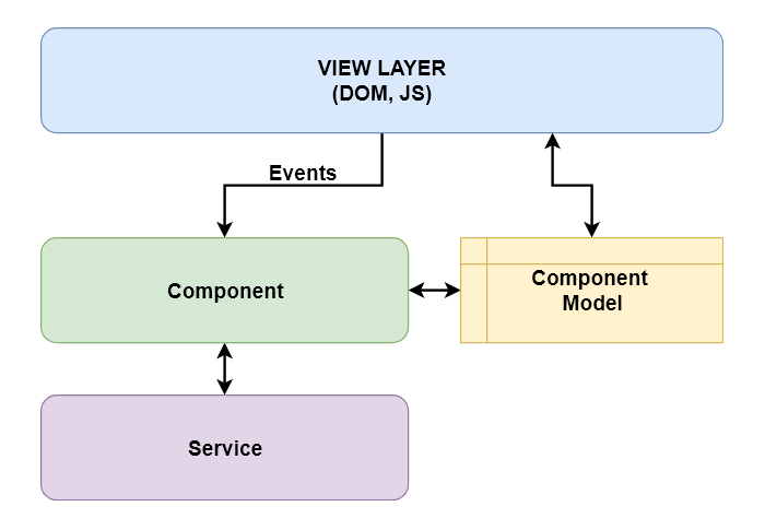 Angular Component Service Model Layers